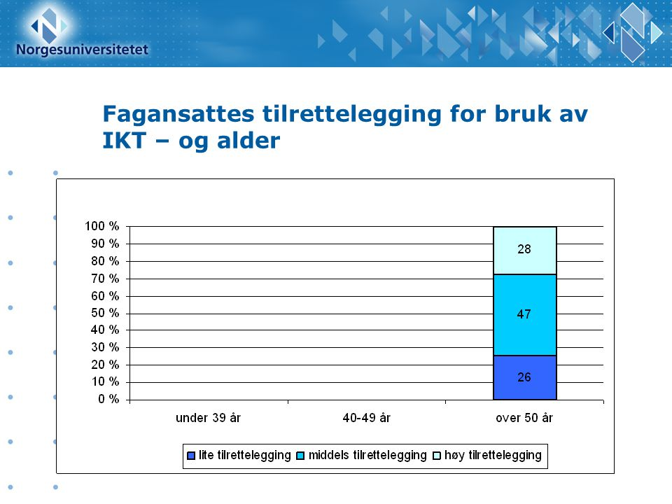 Fagansattes tilrettelegging for bruk av IKT – og alder