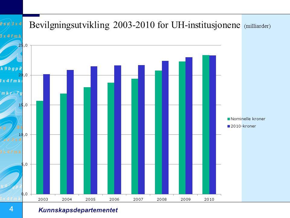 Bevilgningsutvikling 2003-2010 for UH-institusjonene (milliarder)