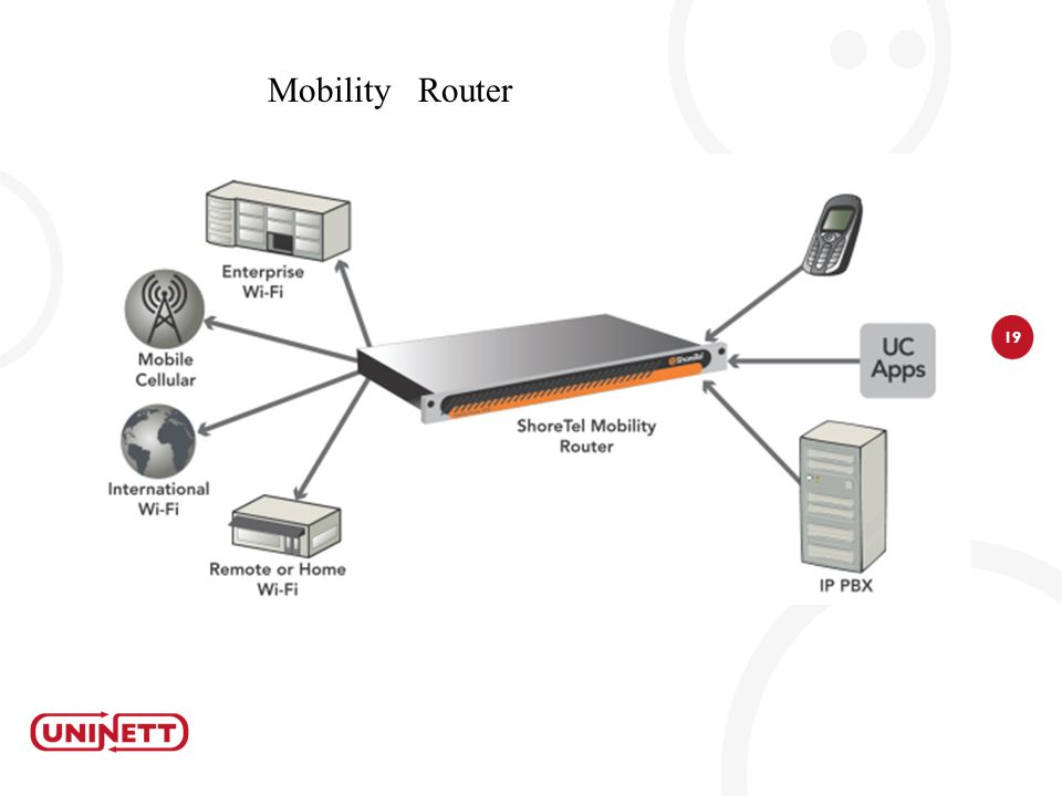 Mobility Router
