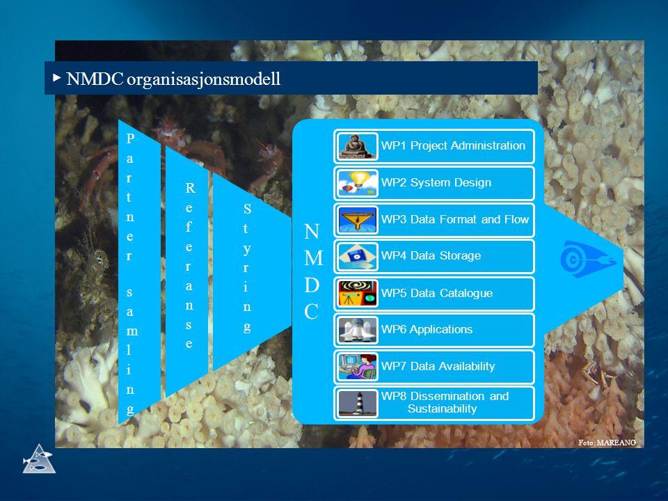 NMDC ▶ NMDC organisasjonsmodell Partner samling Referanse Styring