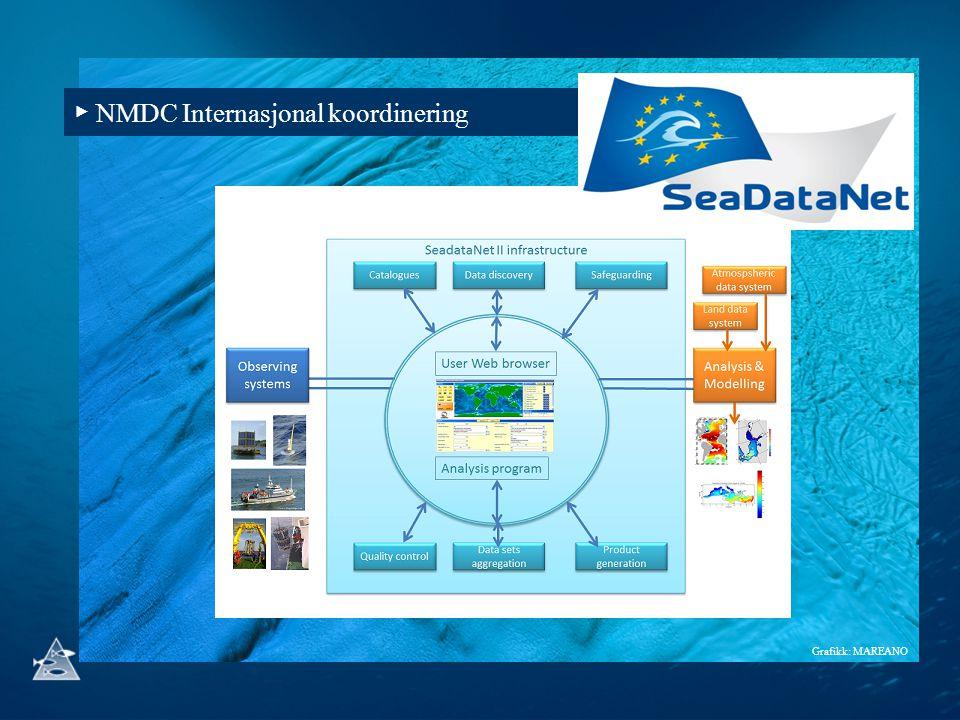 ▶ NMDC Internasjonal koordinering