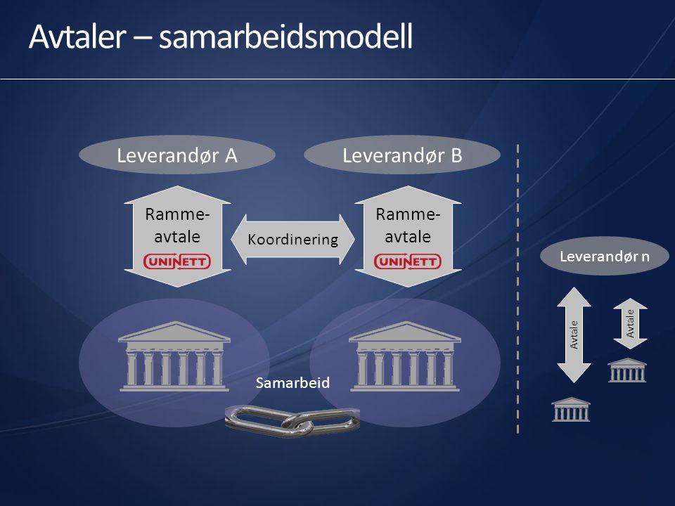 Avtaler – samarbeidsmodell