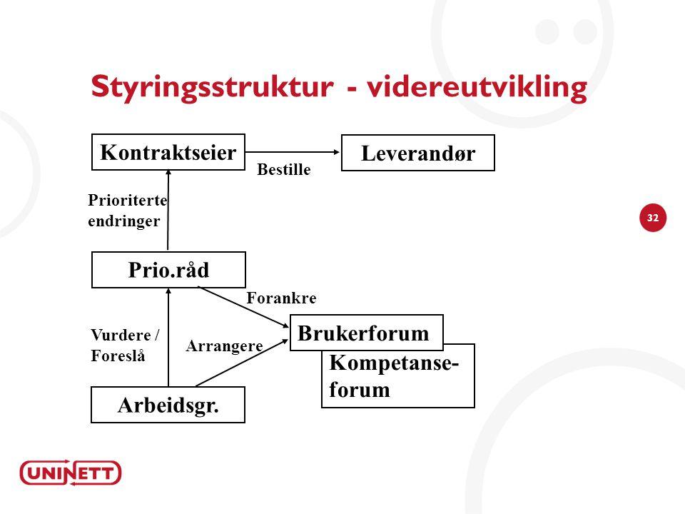 Styringsstruktur - videreutvikling