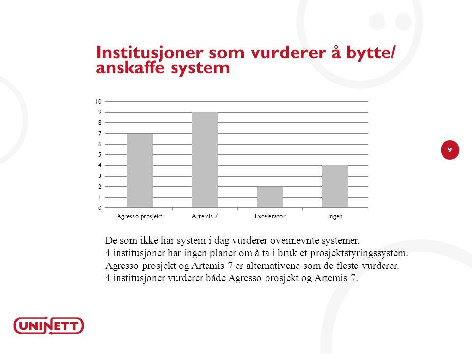 Institusjoner som vurderer å bytte/ anskaffe system