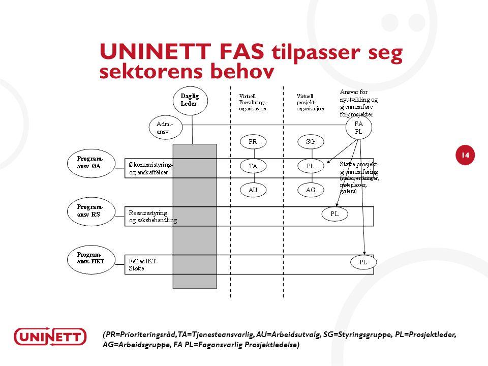 UNINETT FAS tilpasser seg sektorens behov