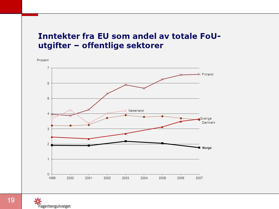 Inntekter fra EU som andel av totale FoU-utgifter – offentlige sektorer