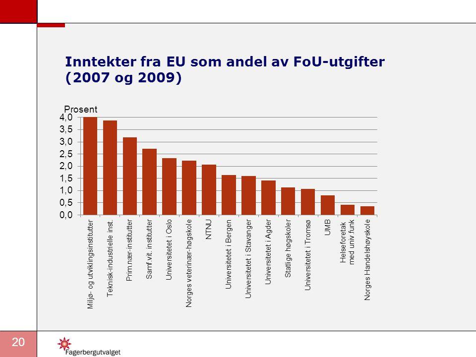 Inntekter fra EU som andel av FoU-utgifter (2007 og 2009)