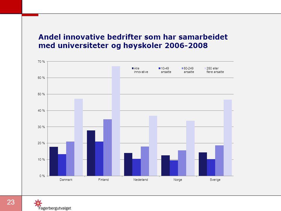 Andel innovative bedrifter som har samarbeidet med universiteter og høyskoler 2006-2008