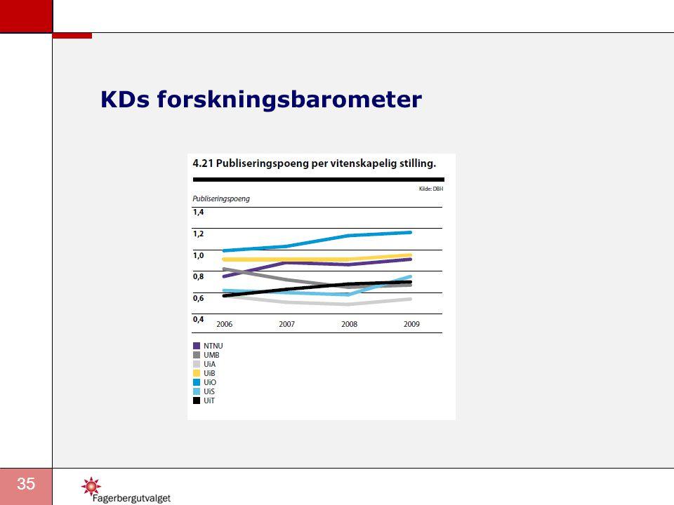 KDs forskningsbarometer