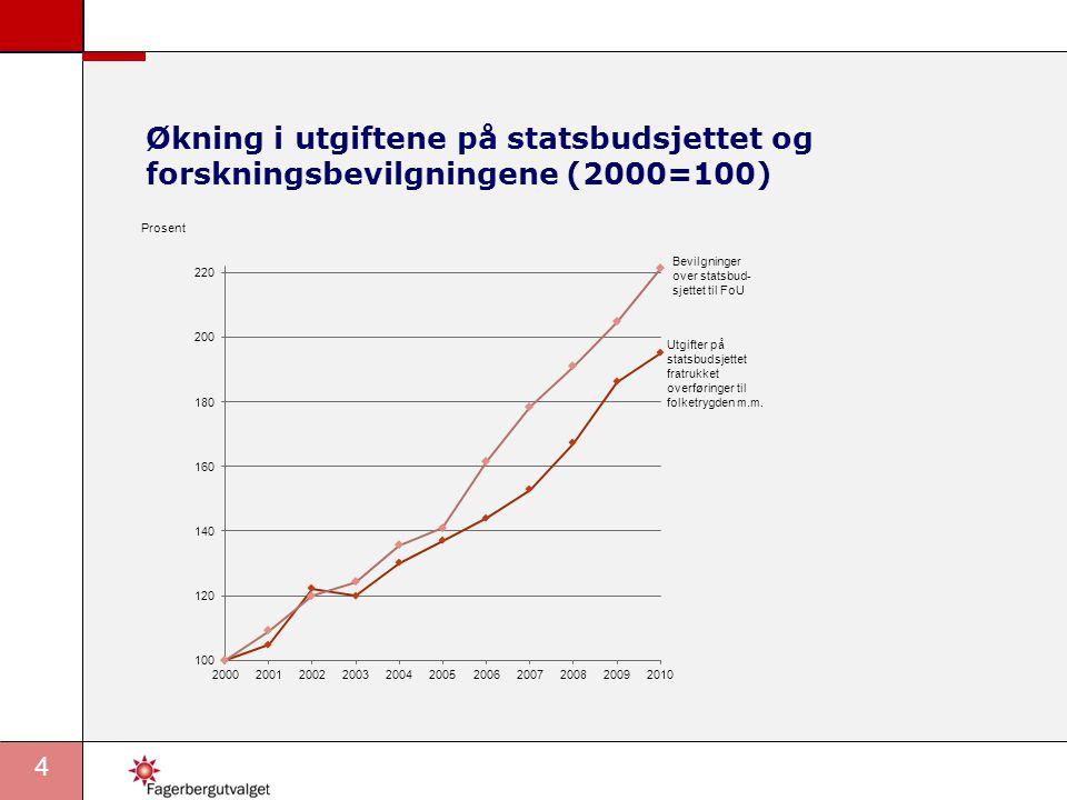 Økning i utgiftene på statsbudsjettet og forskningsbevilgningene (2000=100)