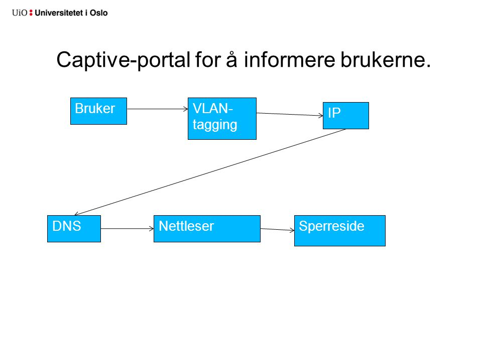 Captive-portal for å informere brukerne.