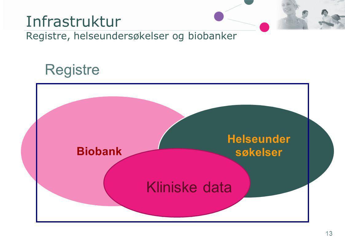 Infrastruktur Registre, helseundersøkelser og biobanker