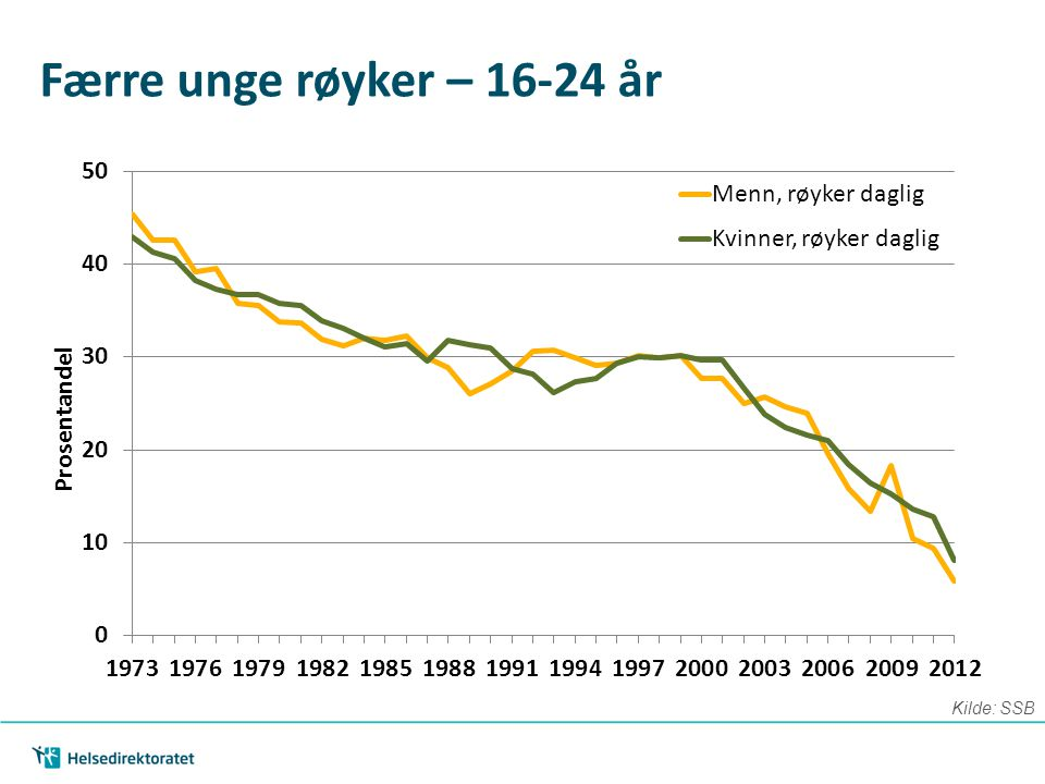 Færre unge røyker – 16-24 år Noe av det vi har jobbet med har allerede vist resultater: