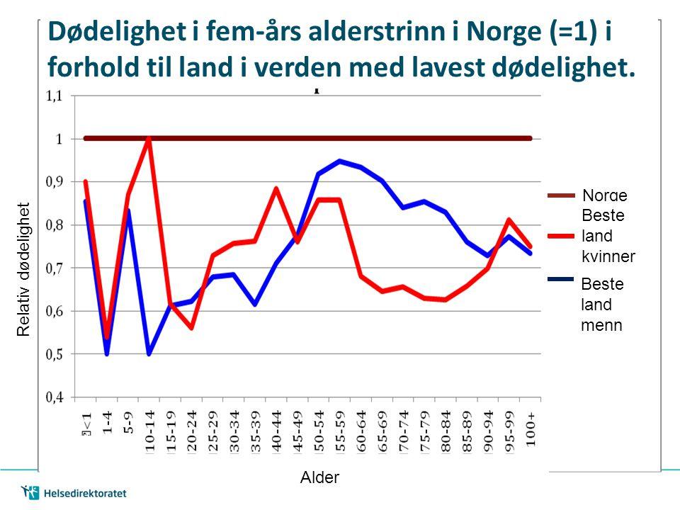 Dødelighet i fem-års alderstrinn i Norge (=1) i forhold til land i verden med lavest dødelighet.