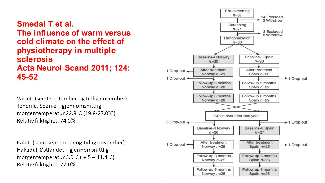 Smedal T et al. The influence of warm versus cold climate on the effect of physiotherapy in multiple sclerosis Acta Neurol Scand 2011; 124: 45-52