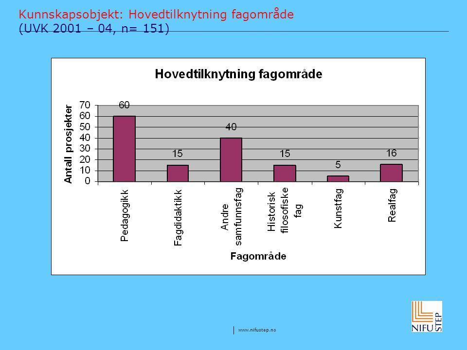 Kunnskapsobjekt: Hovedtilknytning fagområde (UVK 2001 – 04, n= 151)