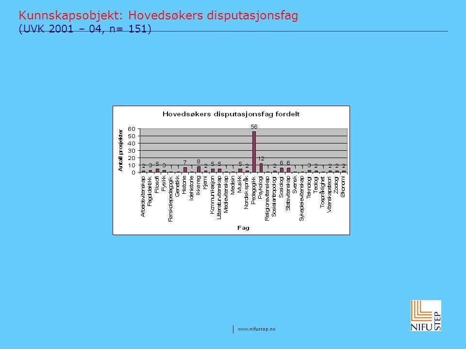 Kunnskapsobjekt: Hovedsøkers disputasjonsfag (UVK 2001 – 04, n= 151)