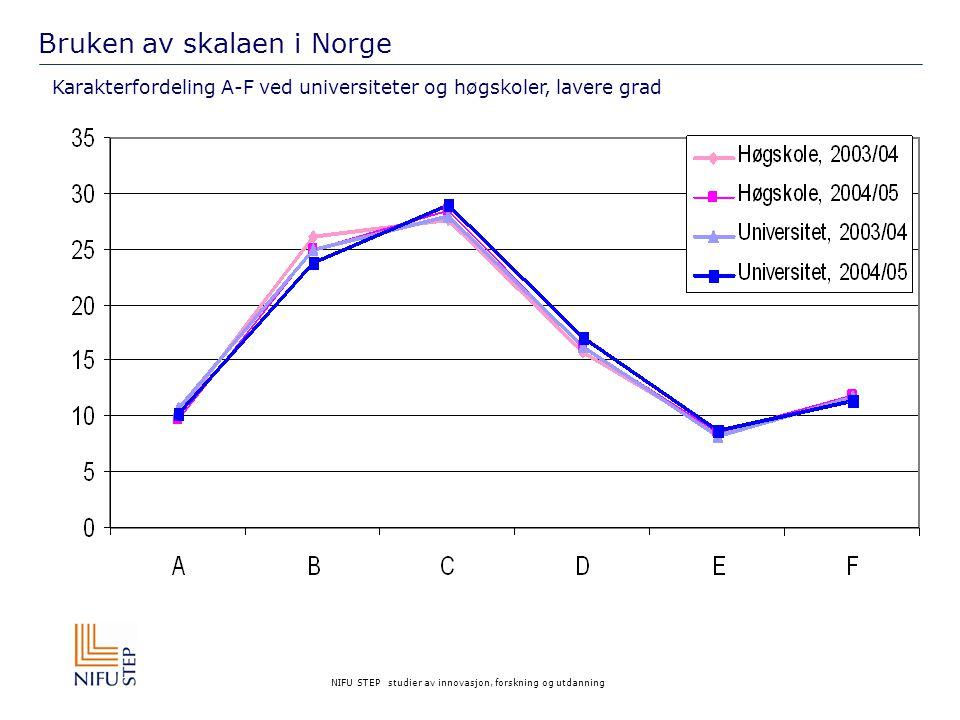 Bruken av skalaen i Norge