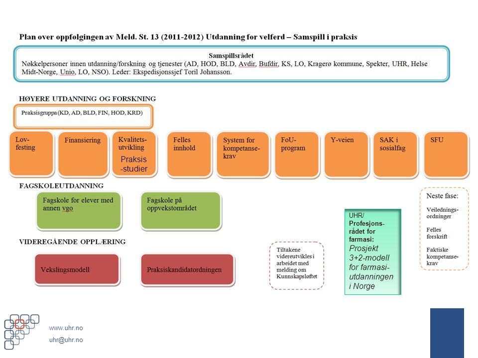 Praksis-studier UHR/ Profesjons-rådet for farmasi: Prosjekt 3+2-modell for farmasi-utdanningen i Norge.