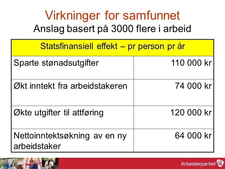 Virkninger for samfunnet Anslag basert på 3000 flere i arbeid