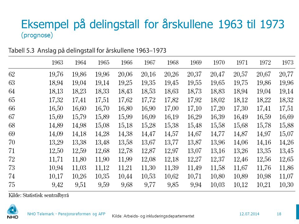 Eksempel på delingstall for årskullene 1963 til 1973 (prognose)