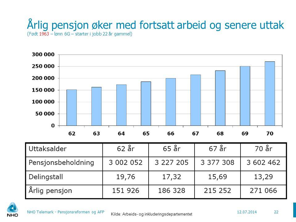 Årlig pensjon øker med fortsatt arbeid og senere uttak (Født 1963 – lønn 6G – starter i jobb 22 år gammel)