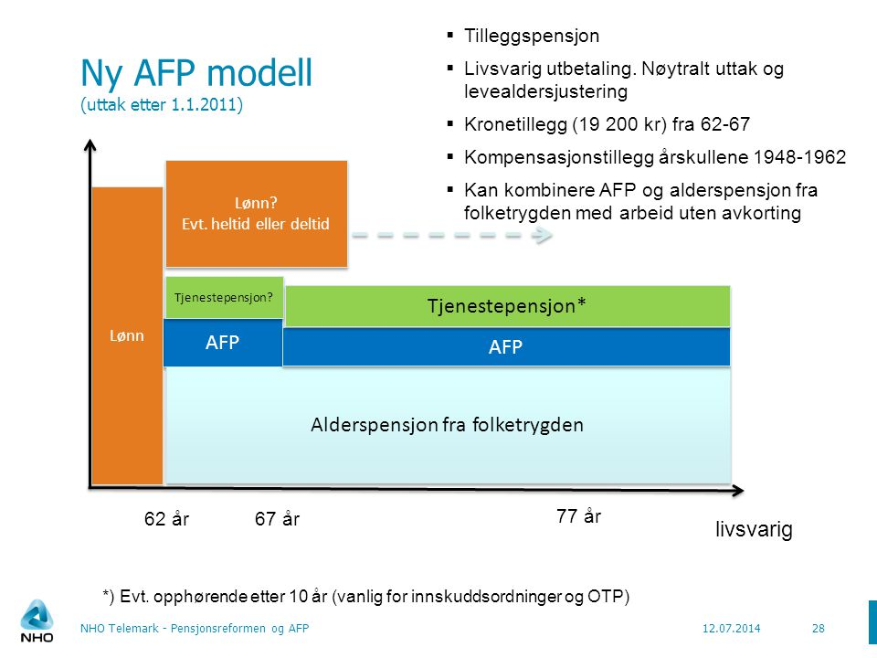 Ny AFP modell (uttak etter 1.1.2011)