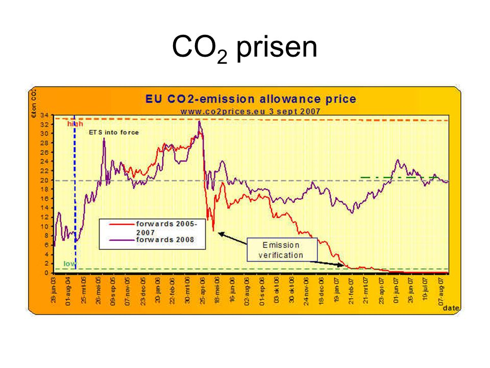 CO2 prisen