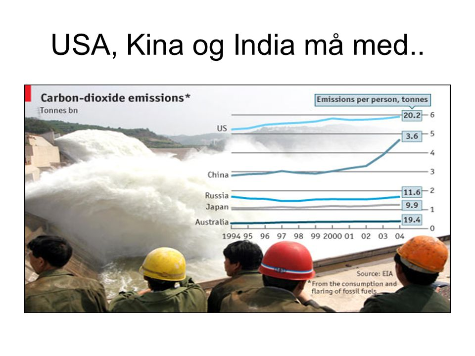 USA, Kina og India må med.. EU sine utslipp utgjør 1/7 av globale utslipp.