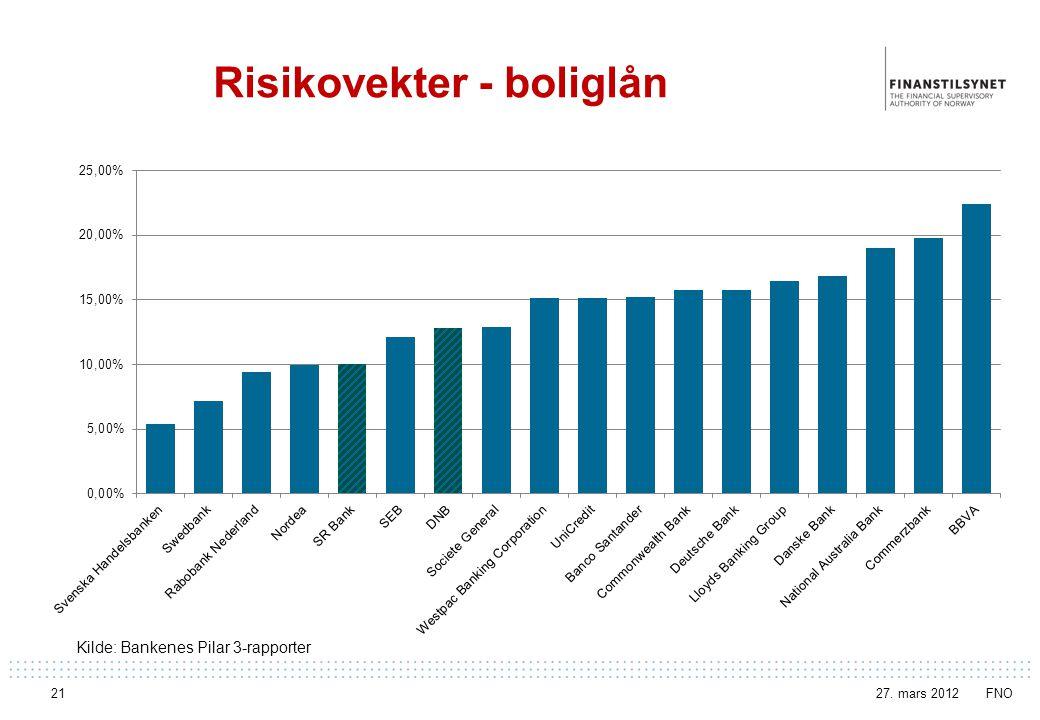 Risikovekter - boliglån