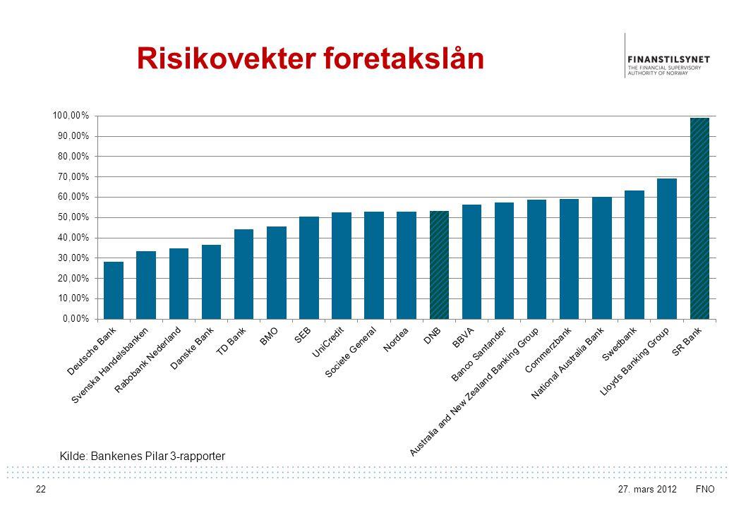 Risikovekter foretakslån