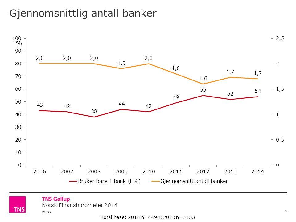 Gjennomsnittlig antall banker