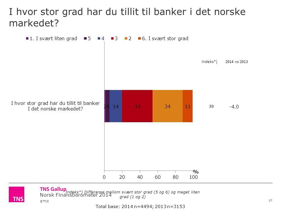 I hvor stor grad har du tillit til banker i det norske markedet