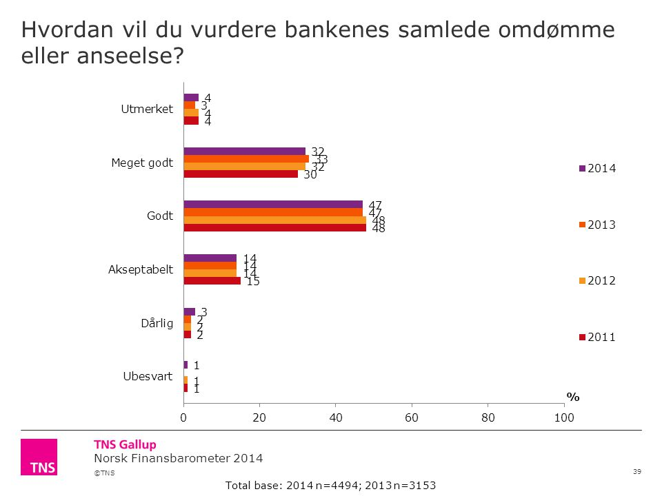 Hvordan vil du vurdere bankenes samlede omdømme eller anseelse
