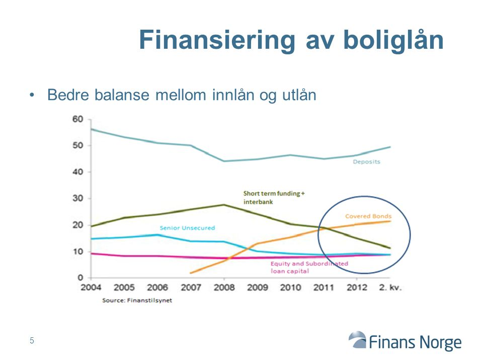 Finansiering av boliglån