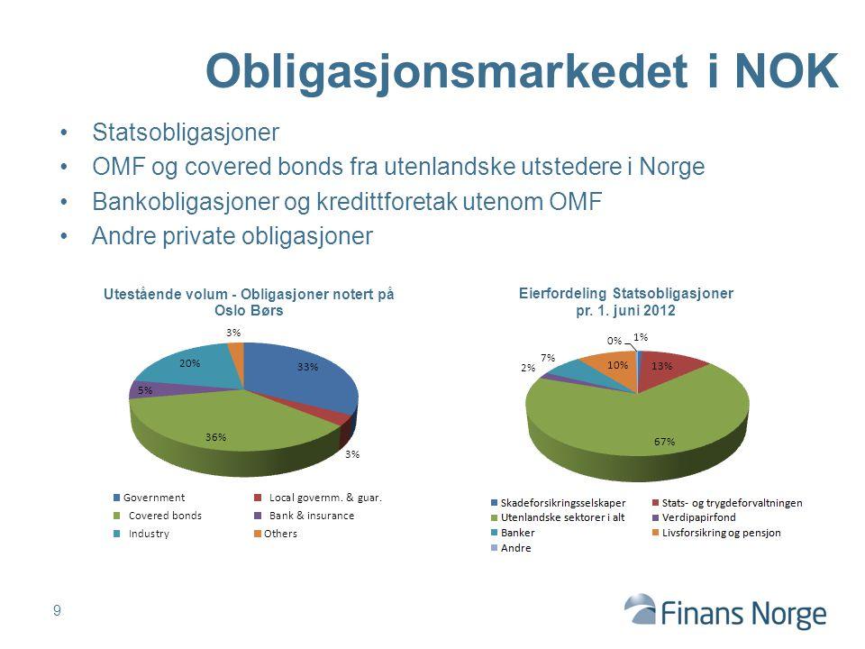 Obligasjonsmarkedet i NOK