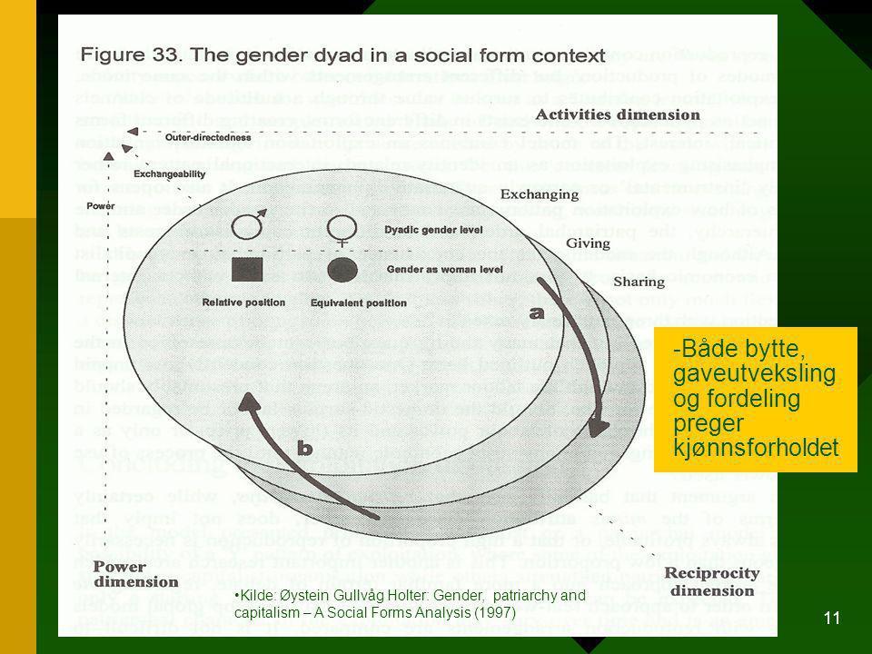 Kjønnsdyaden i et sosialt formperspektiv