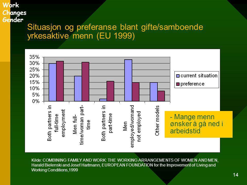 Work Changes Gender Situasjon og preferanse blant gifte/samboende yrkesaktive menn (EU 1999) - Mange menn ønsker å gå ned i arbeidstid.