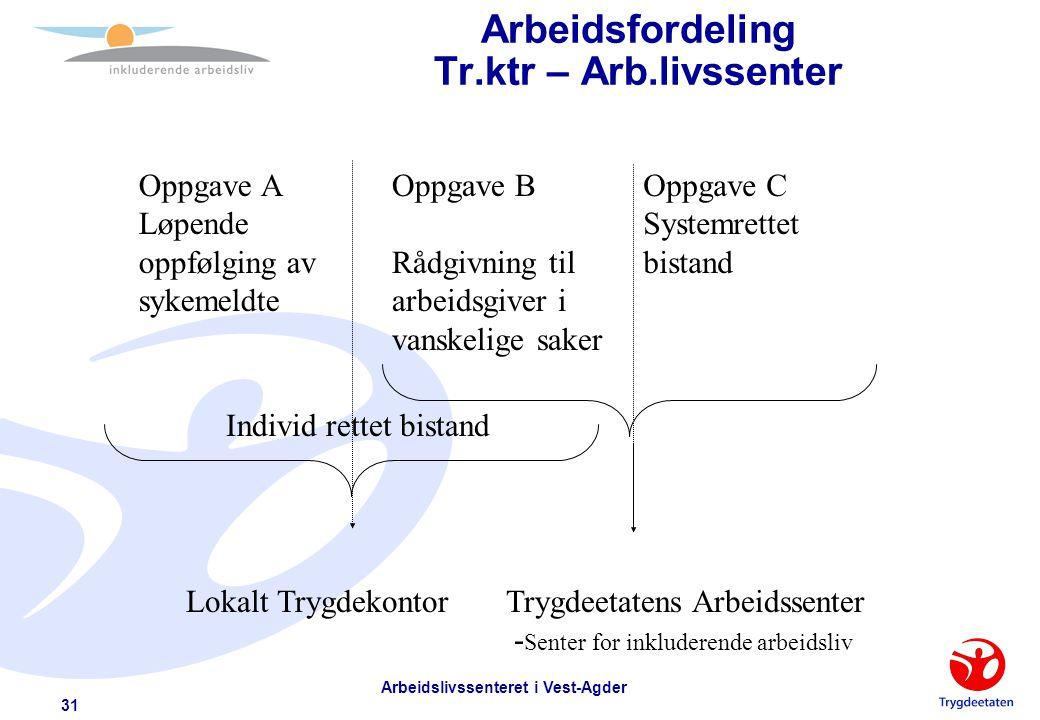 Arbeidsfordeling Tr.ktr – Arb.livssenter