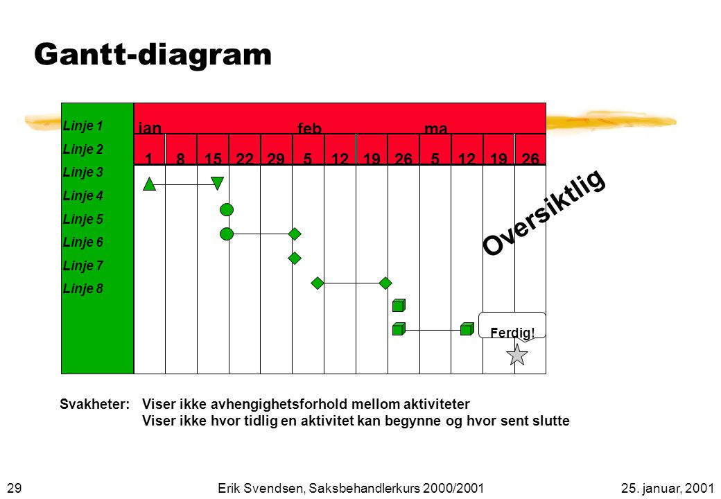 Gantt-diagram Oversiktlig jan feb mar 1 8 15 22 29 5 12 19 26
