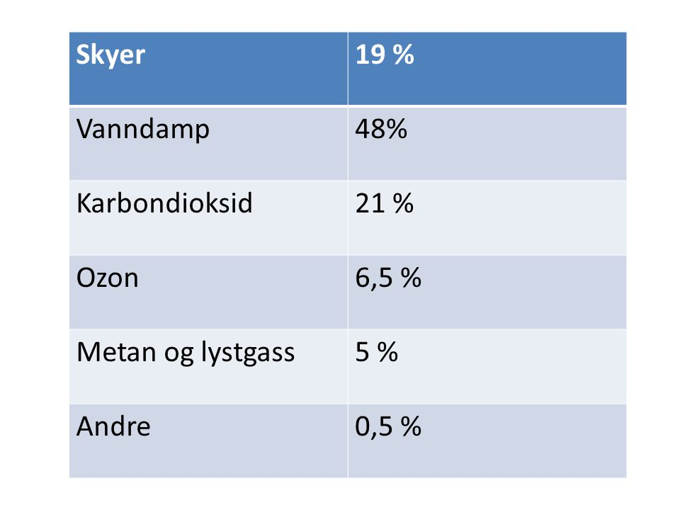Skyer 19 % Vanndamp 48% Karbondioksid 21 % Ozon 6,5 % Metan og lystgass 5 % Andre 0,5 %