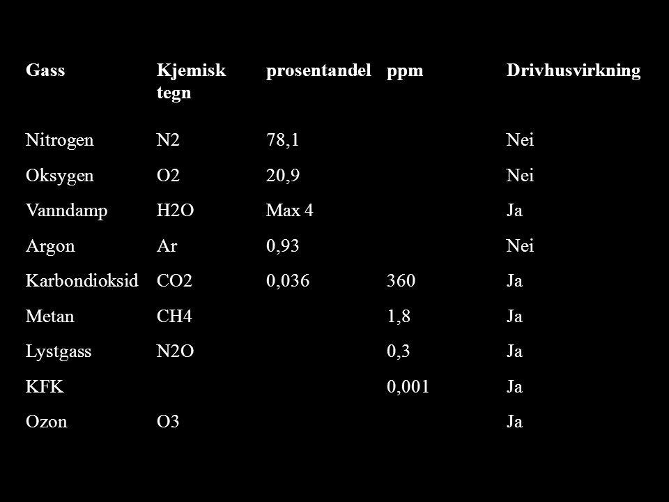 Gass Kjemisk tegn. prosentandel. ppm. Drivhusvirkning. Nitrogen. N2. 78,1. Nei. Oksygen. O2.