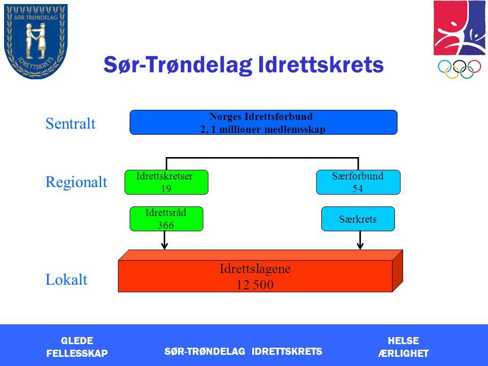 Sør-Trøndelag Idrettskrets