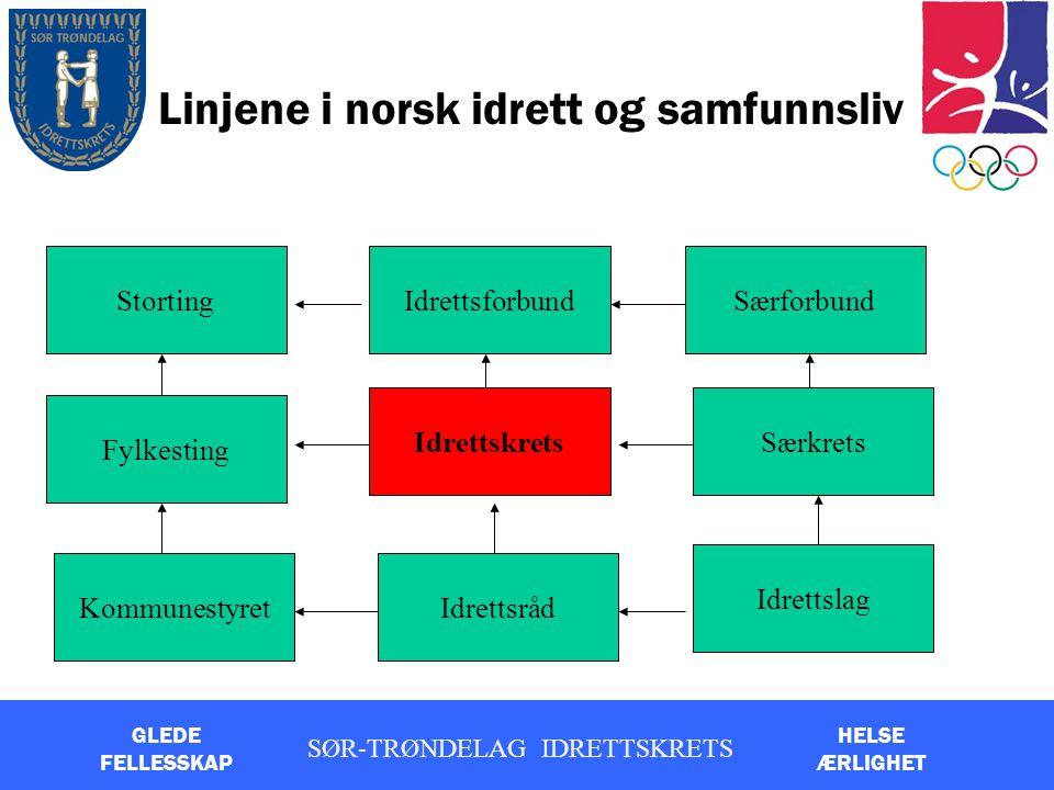 Linjene i norsk idrett og samfunnsliv