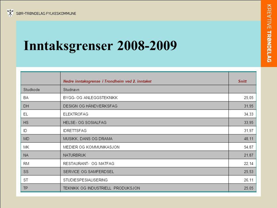 Inntaksgrenser 2008-2009 Nedre inntaksgrense i Trondheim ved 2. inntaket. Snitt. Studkode. Studnavn.