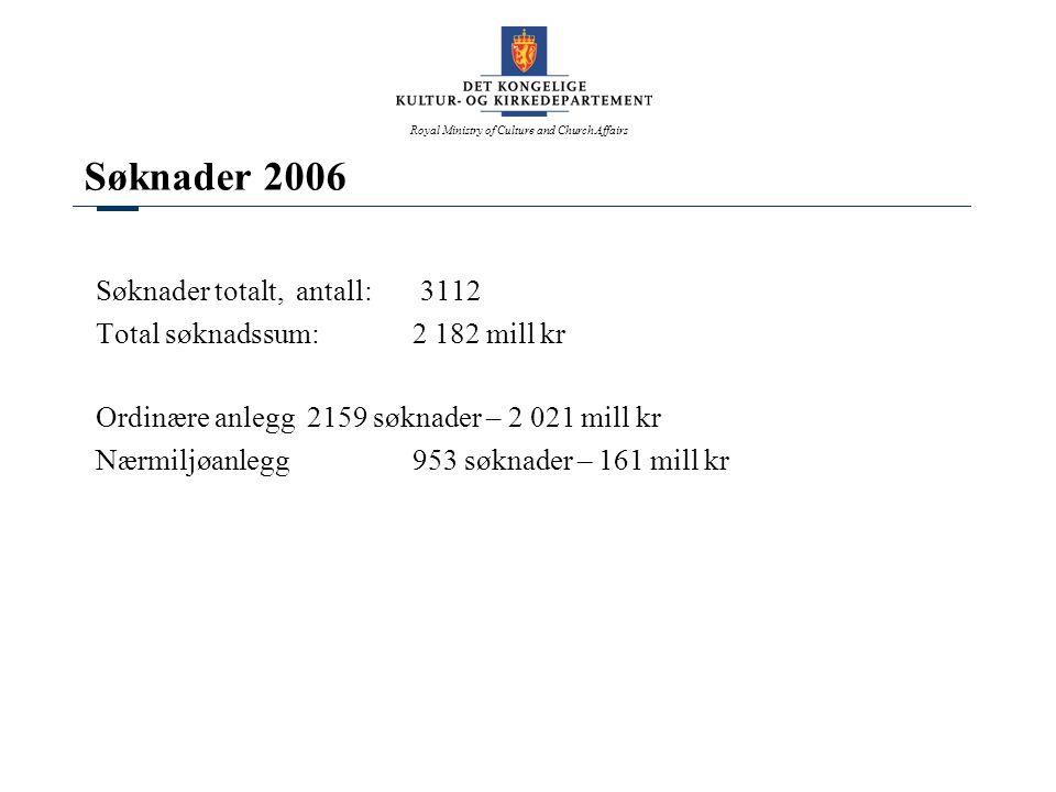 Søknader 2006 Søknader totalt, antall: 3112