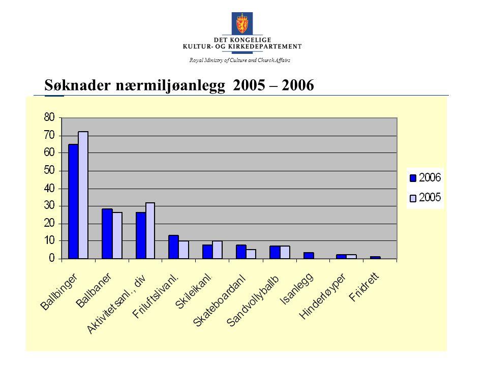 Søknader nærmiljøanlegg 2005 – 2006
