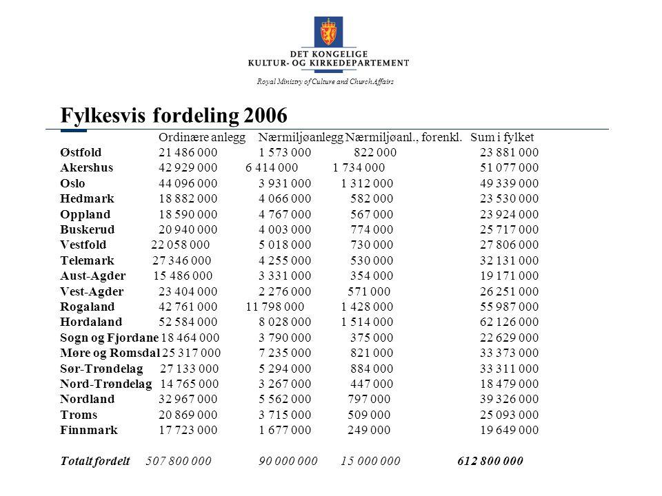 Fylkesvis fordeling 2006 Ordinære anlegg Nærmiljøanlegg Nærmiljøanl., forenkl. Sum i fylket.