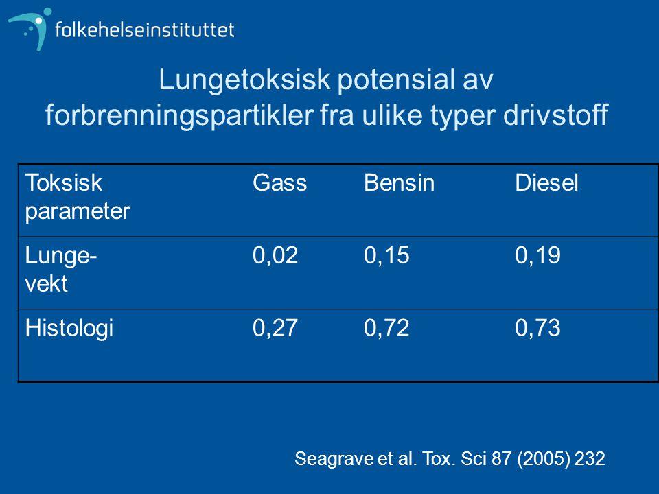 Lungetoksisk potensial av forbrenningspartikler fra ulike typer drivstoff