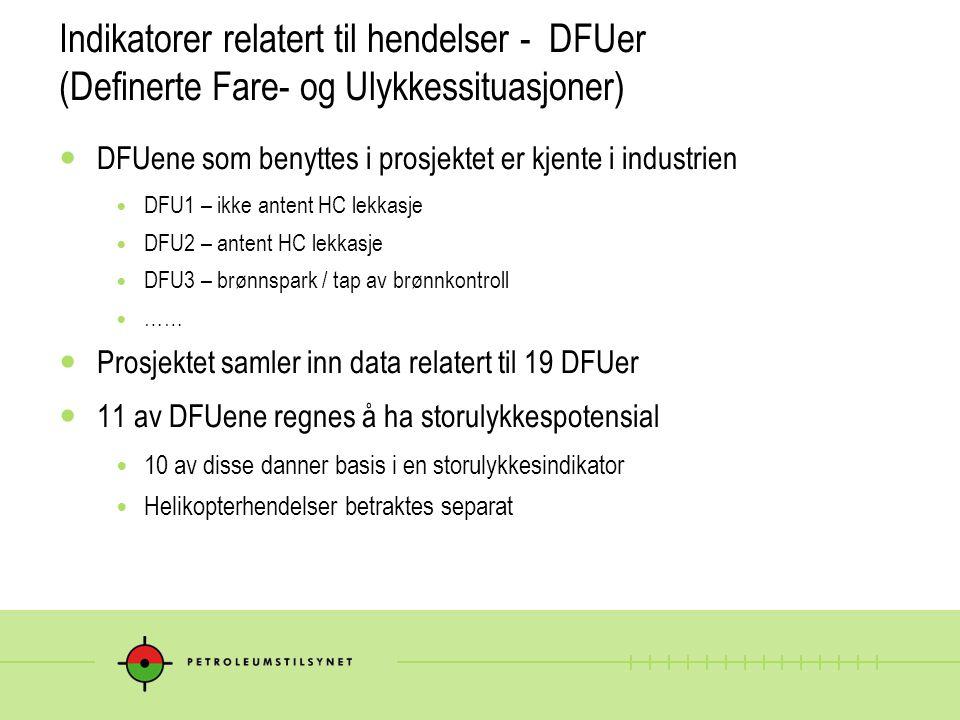 Indikatorer relatert til hendelser - DFUer (Definerte Fare- og Ulykkessituasjoner)